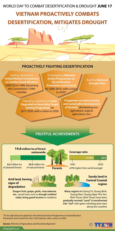 Vietnam proactively combats desertification, mitigates drought
