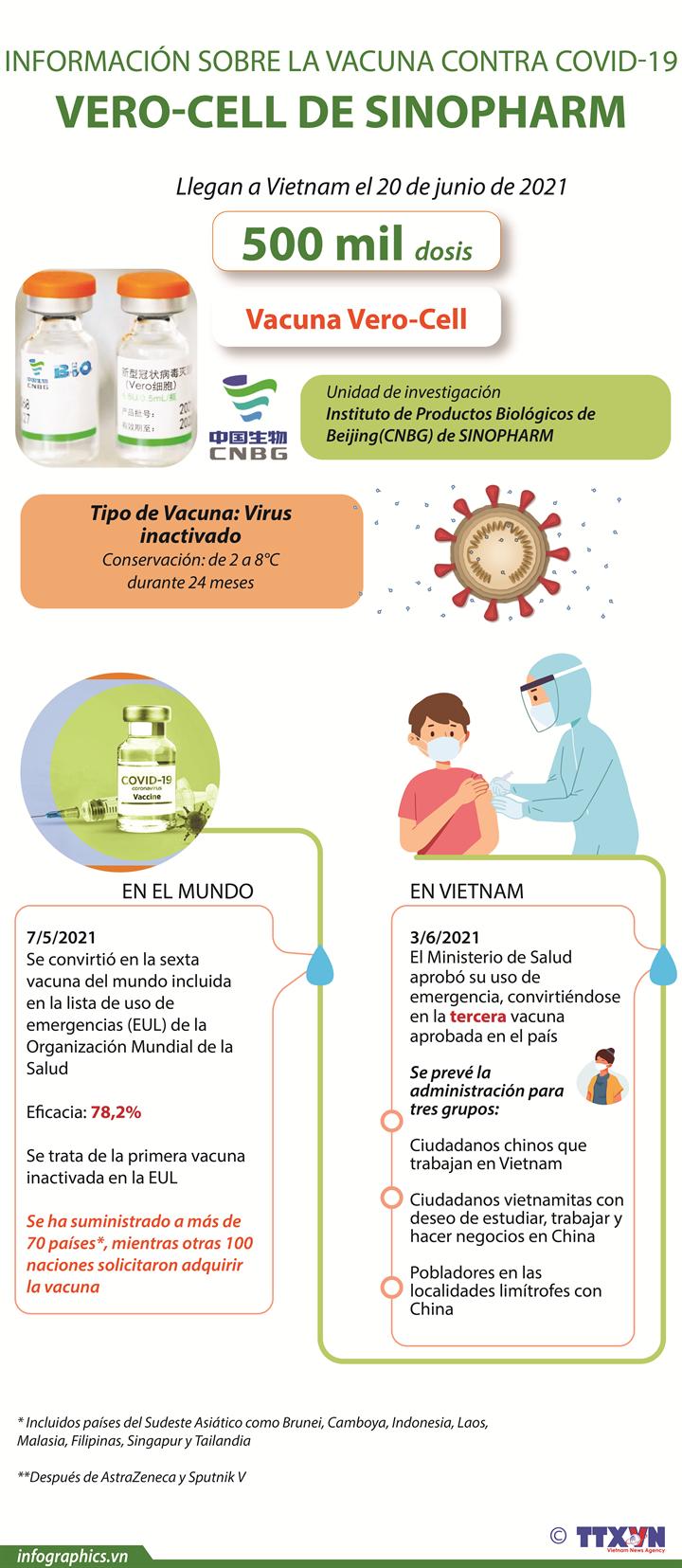 Información sobre la vacuna contra COVID-19 VERO-CELL de SINOPHARM