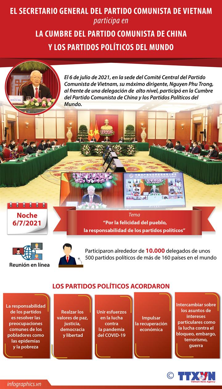 Vietnam realza cooperación partidista en Cumbre de PCCh y los Partidos del Mundo