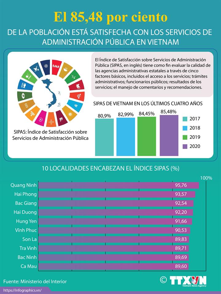 El 85,48 por ciento de la población satisfecha con la administración pública en Vietnam