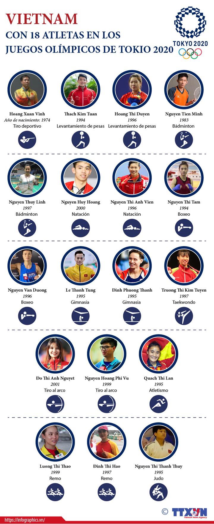 Los 18 atletas vietnamitas que participan en los Juegos Olímpicos de Tokio