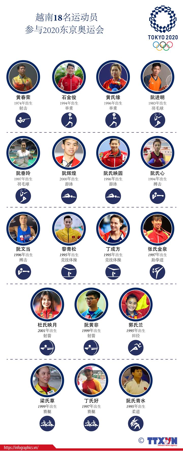 越南18名运动员参加2020年东京奥运会