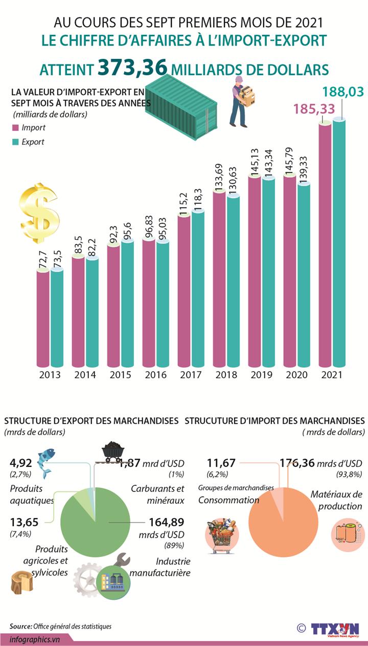 Le chiffre d'affaires à l'import-export a atteint 373,36 milliards de dollars en sept mois