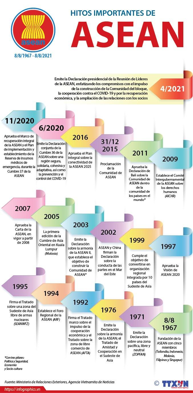 Hitos importantes en la historia de la ASEAN