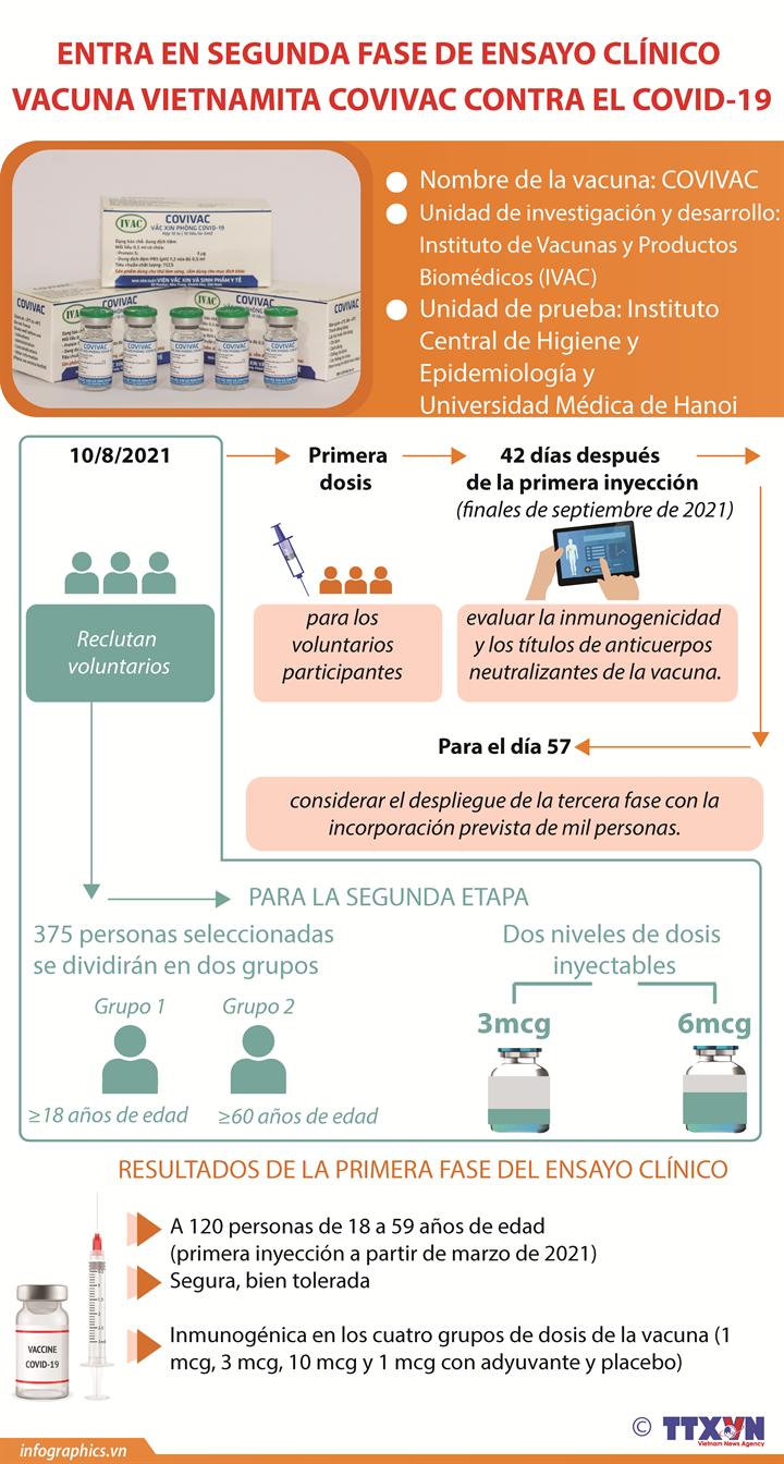Entra en segunda fase de ensayo clínico vacuna vietnamita Covivac contra el COVID-19