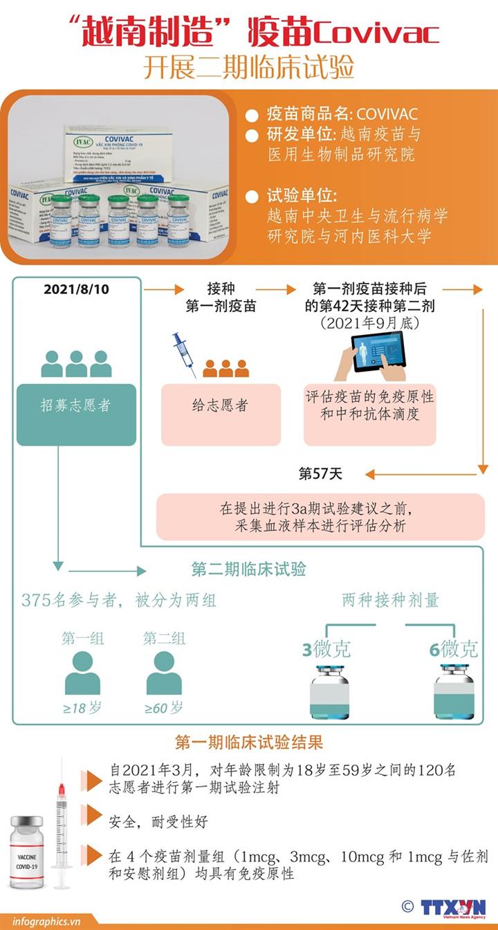 """""""越南制造""""疫苗COVIVAC开展二期临床试验"""