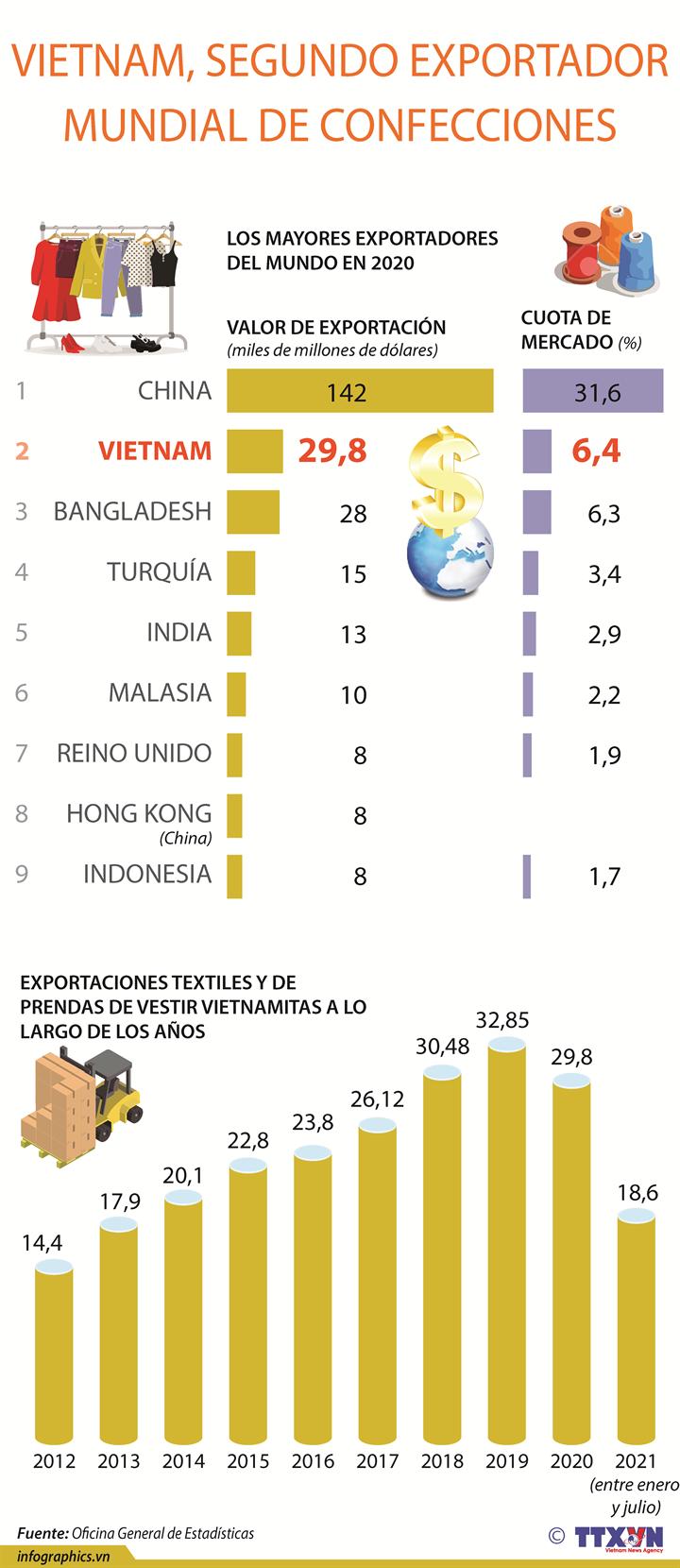 Vietnam, segundo exportador mundial de confecciones