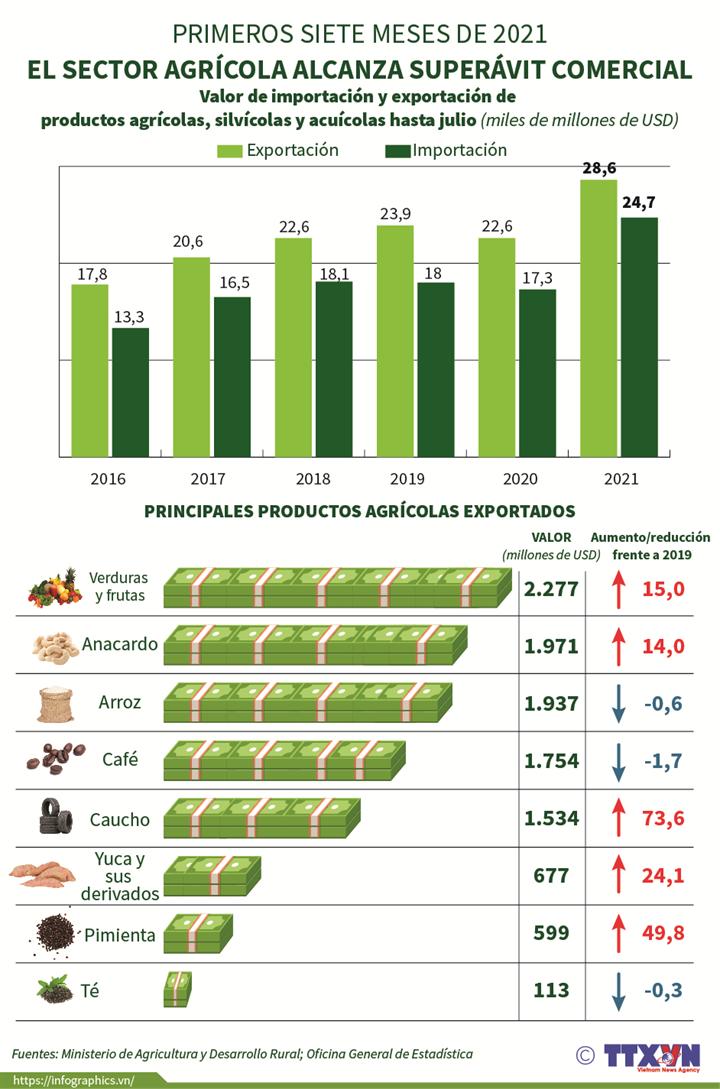 Sector agrícola alcanza superávit comercial en los primeros siete meses de 2021