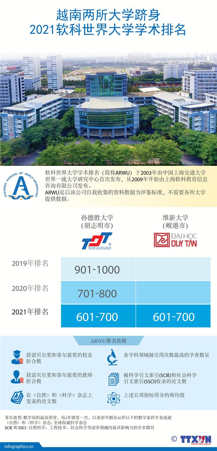 越南两所大学跻身2021软科世界大学学术排名