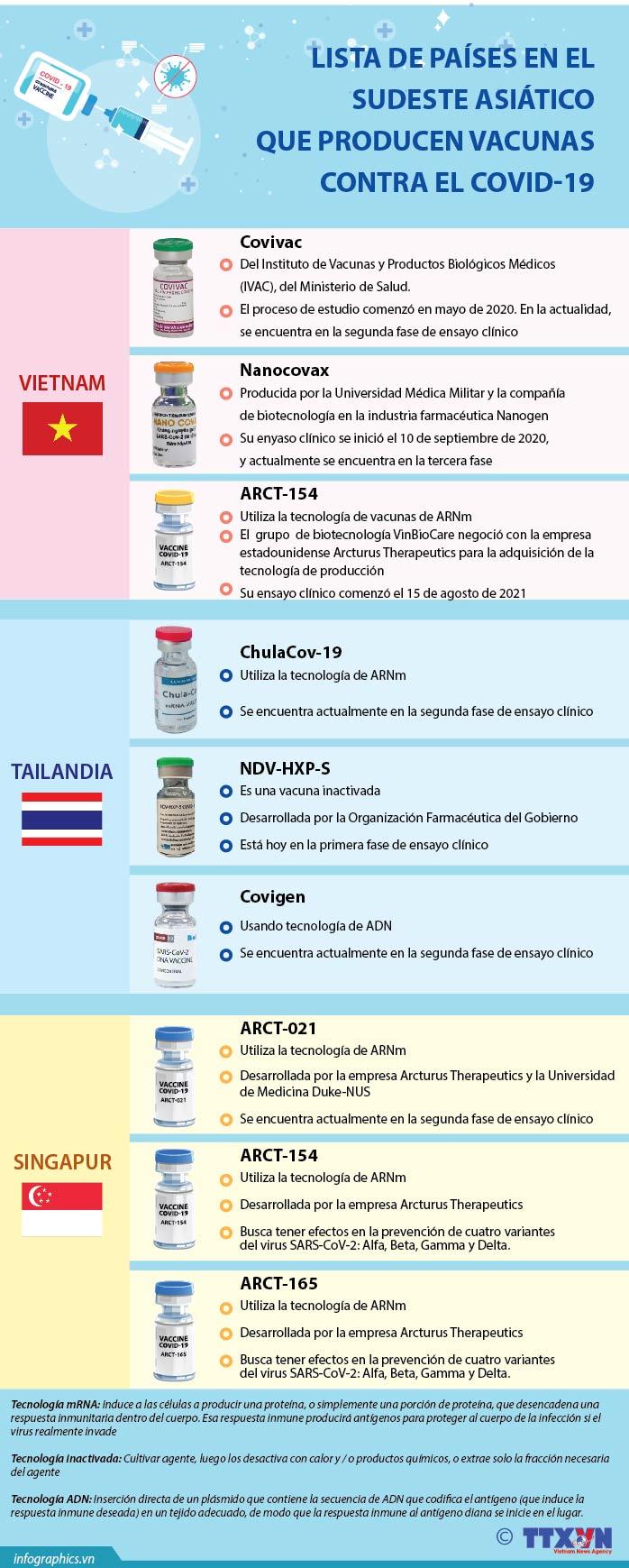 Lista de países productores de vacunas contra el COVID-19 en el Sudeste Asiático