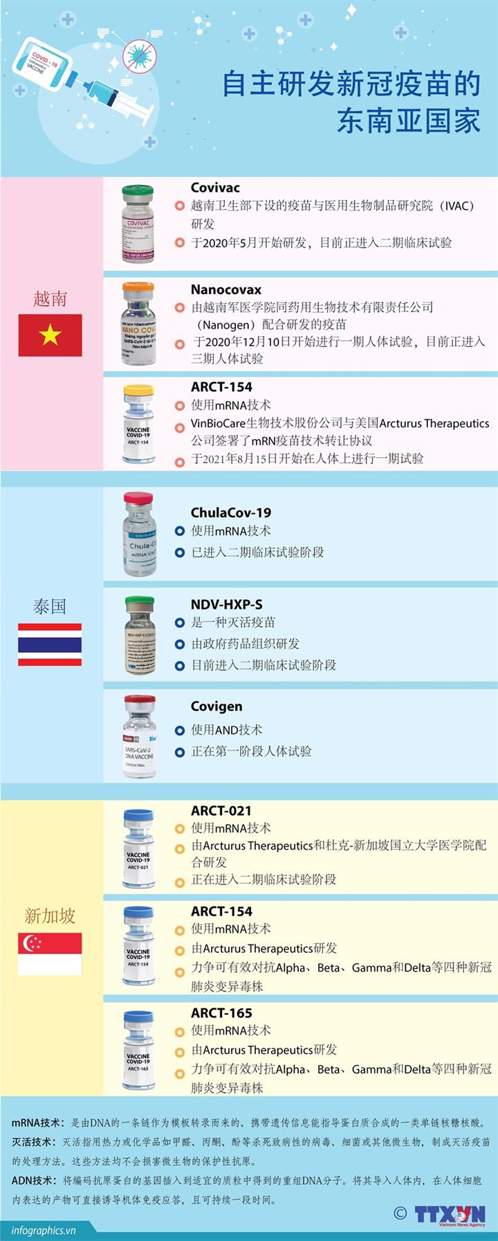 自主研发新冠疫苗的东南亚国家