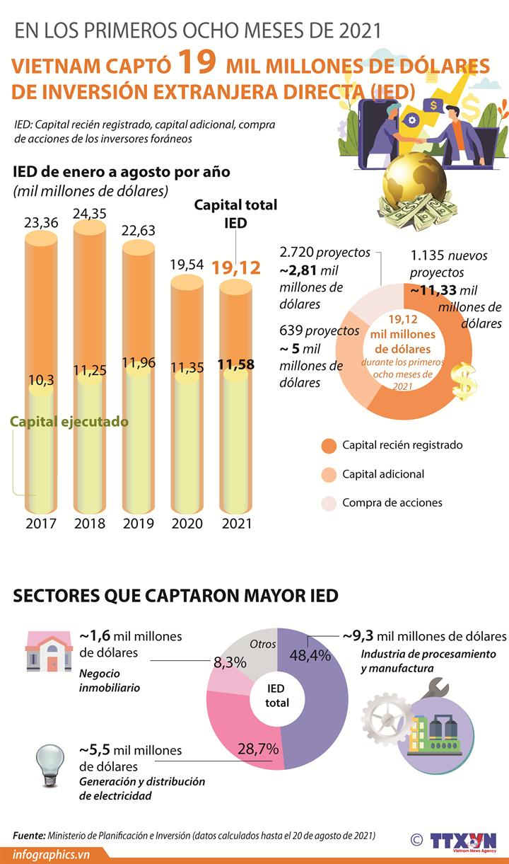 IED de Vietnam alcanza 19 mil millones de dólares de enero a agosto
