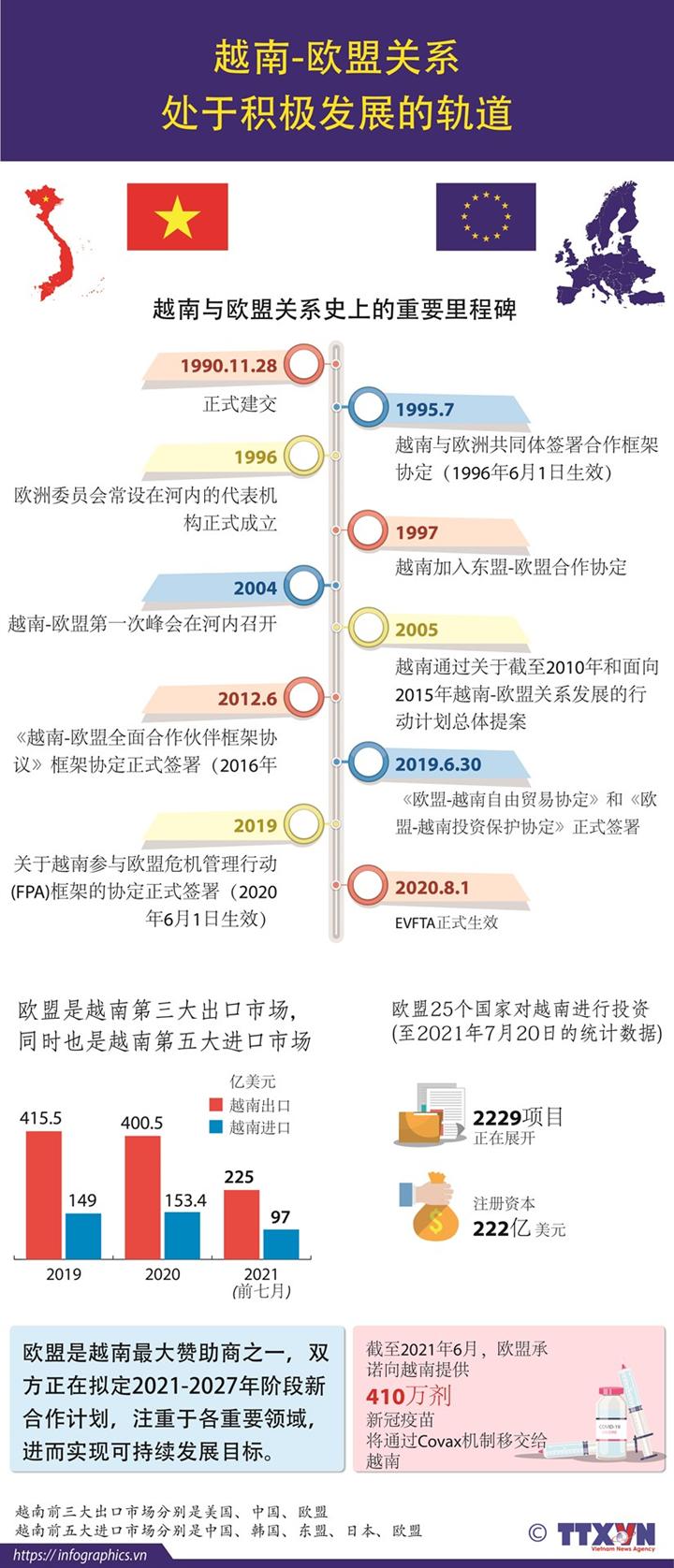 越南—欧盟关系处于积极发展的轨道