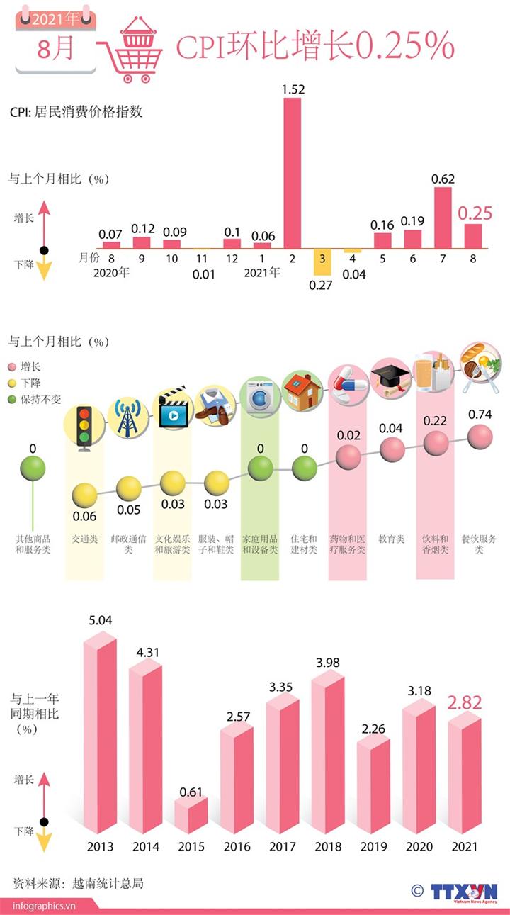 8月份越南CPI指数环比增长0.25%