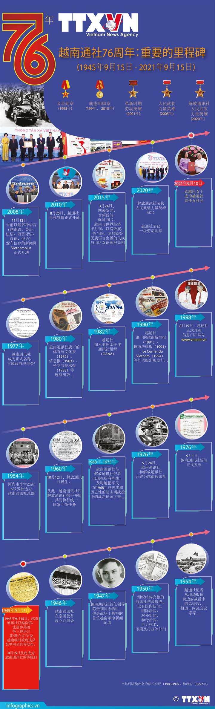 图表新闻:越南通讯社76周年:重要里程碑