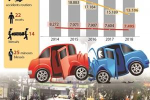 Le nombre d'accidents de la circulation en baisse
