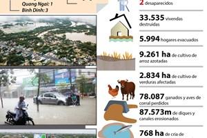Inundaciones provocan grandes pérdidas en Centro de Vietnam