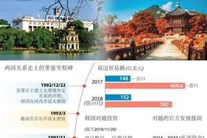 越韩关系在多领域上蓬勃发展