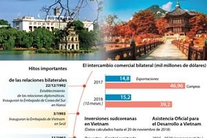 Vietnam y Corea de Sur experimentan desarrollo excelente de las relaciones multifacéticas