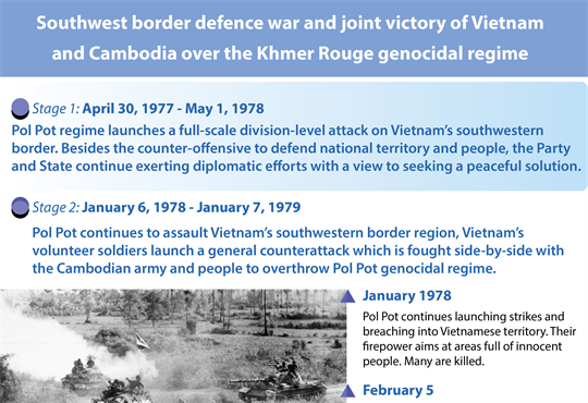 Southwest border defence war and joint victory of Vietnam and Cambodia