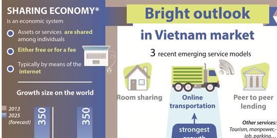 Sharing economy: Bright outlook in Vietnam market
