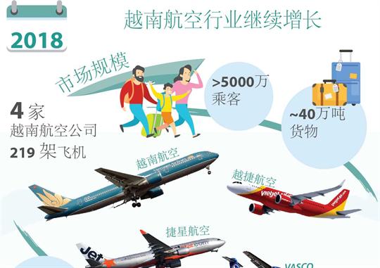 2018年越南航空行业继续增长