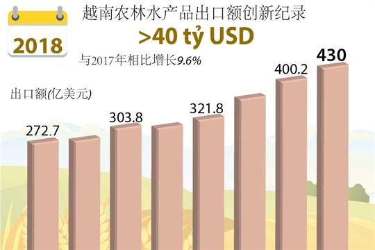 2018年越南农林水产品出口创新纪录