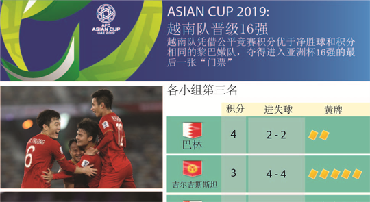 越南队晋级2019年亚洲杯16强