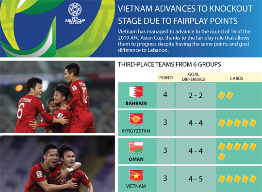 Vietnam advances to knockout stage due to fairplay points