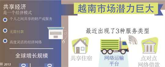 图表新闻:共享经济--越南市场潜力巨大