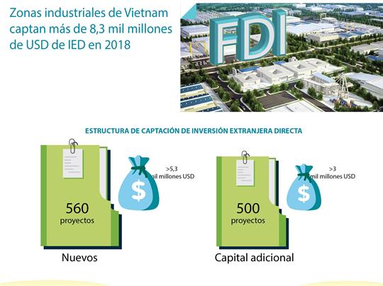 Vietnam capta en 2018 unos 8,3 mil millones de USD de IED