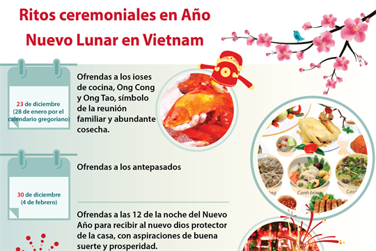Ritos ceremoniales en el Nuevo Año Lunar en Vietnam