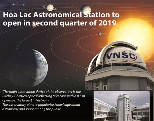 Hoa Lac Astronomical Station to open in second quarter of 2019
