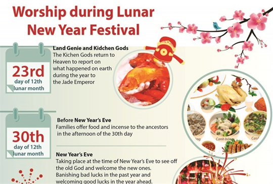 Ancestor worship during Lunar New Year festival