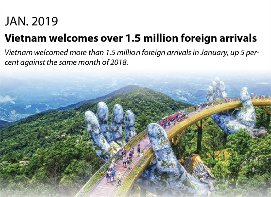 Vietnam welcomes over 1.5 million foreign arrivals in January
