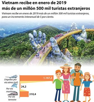 Vietnam recibe en enero de 2019 más de un millón 500 mil turistas extranjeros