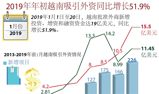 2019年年初越南吸引外资同比增长51.9%