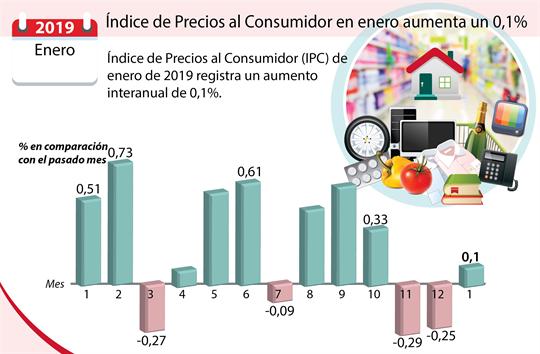 Índice de Precios al Consumidor en enero aumenta un 0,1%