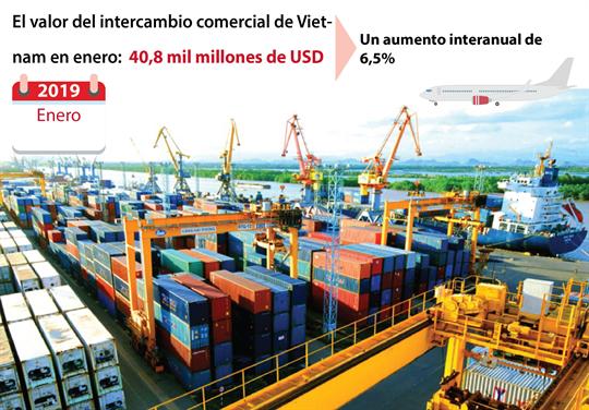 El valor del intercambio comercial de Vietnam en enero: 40,8 mil millones de USD