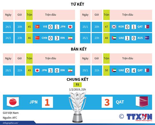 Qatar lần đầu vô địch Asian Cup