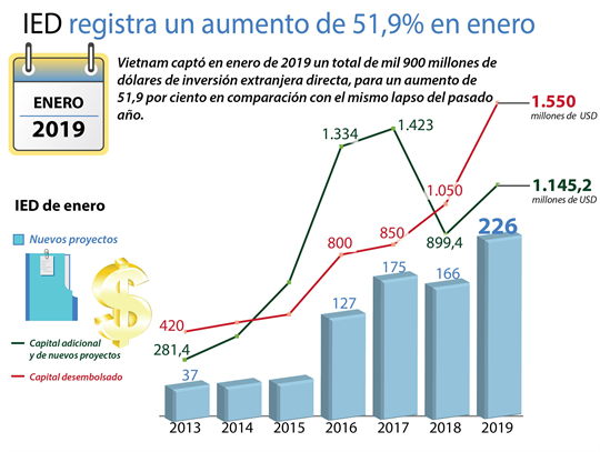 IED de registra un aumento de 51,9% en enero