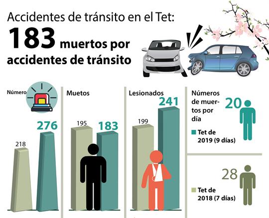Accidentes de tránsito en los nueve días feriados del Nuevo Año Lunar 2019