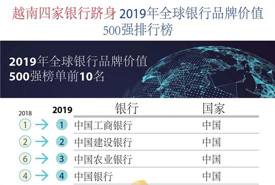 越南四家银行跻身2019年全球银行品牌价值500强排行榜