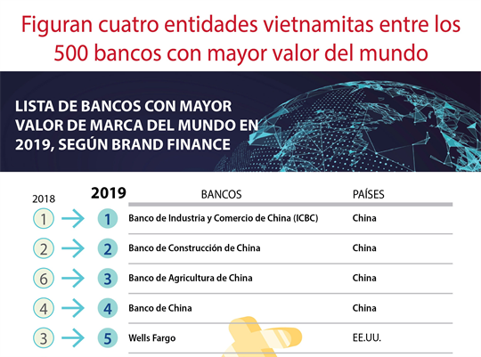 Figuran cuatro entidades vietnamitas entre los 500 bancos con mayor valor del mundo