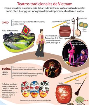 Teatros tradicionales de Vietnam