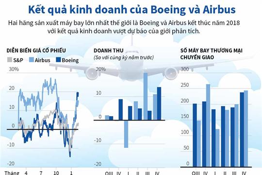 Kết quả kinh doanh của Boeing và Airbus