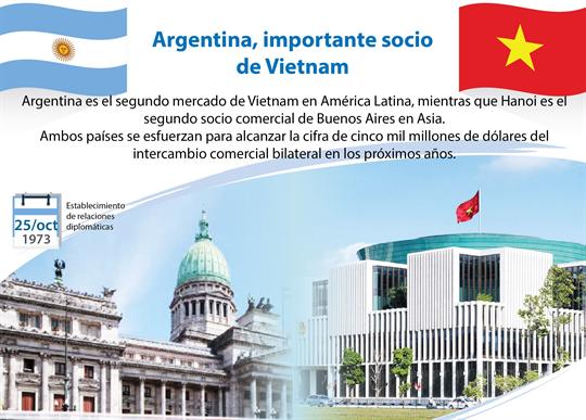 Argentina, importante socio de Vietnam