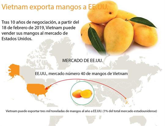 Vietnam exportará mangos a Estados Unidos