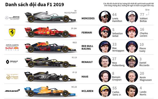Danh sách đội đua F1 2019