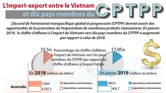 L'import-export entre le Vietnam  et dix pays membres du CPTPP